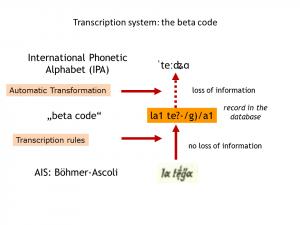 Das Transkriptionssystem von VerbaAlpina