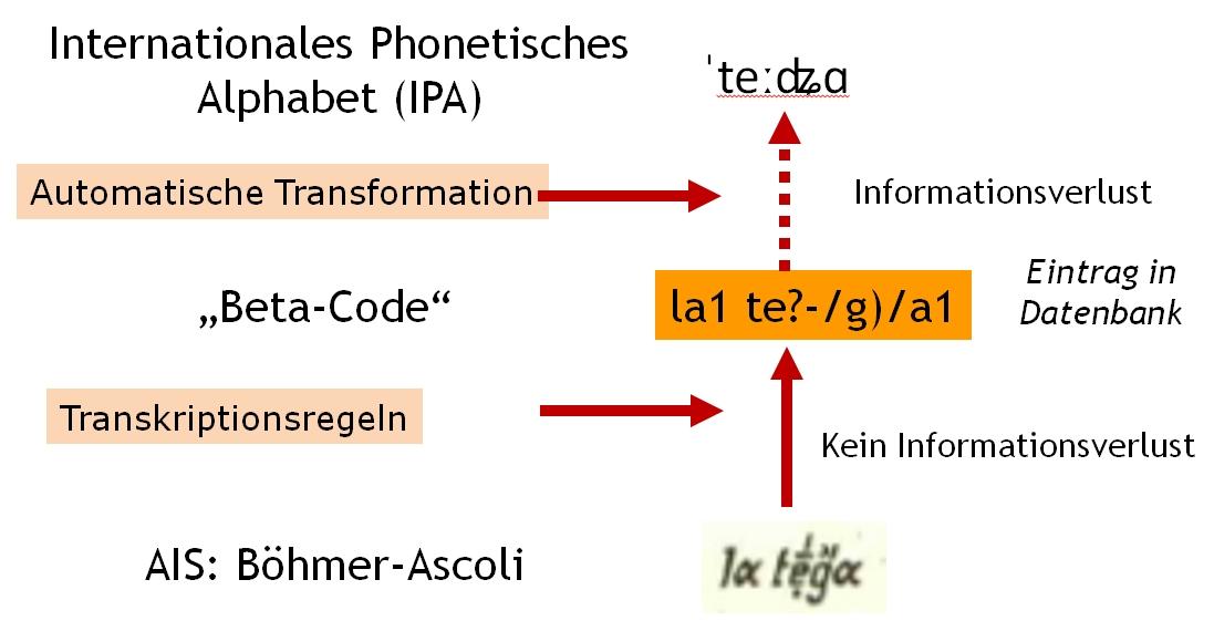 VerbaAlpina, Betacode