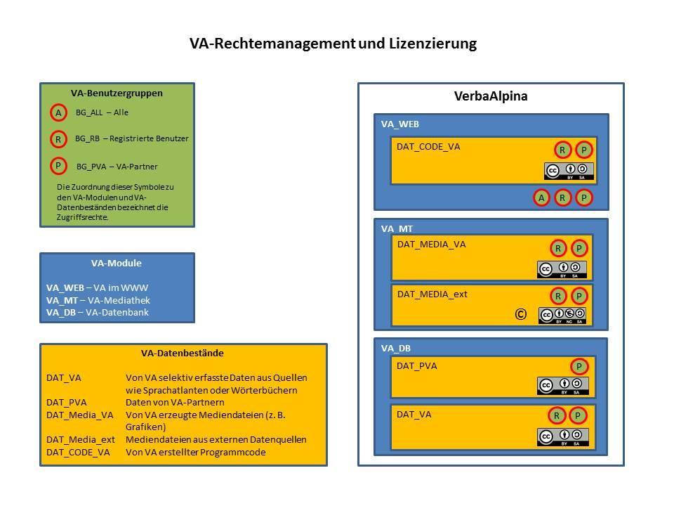 VA_Module_Daten_Gruppen